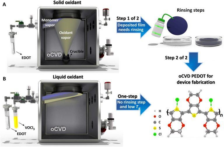 Ricerca: ecco la pellicola trasparente che migliora i pannelli fotovoltaici
