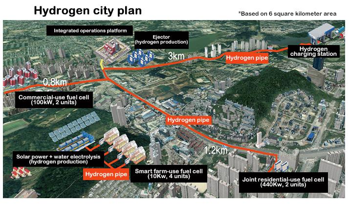 La Corea del Sud vuole costruire tre città alimentate a idrogeno entro il 2022