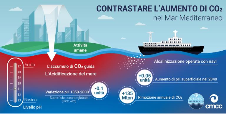 """Il progetto """"Desarc-Maresanus"""" e la rimozione di CO2 dall'atmosfera"""