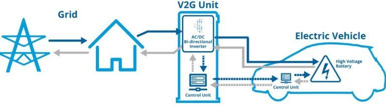 Infrastrutture di ricarica, decreto Mise sul V2G approda in Gazzetta Ufficiale