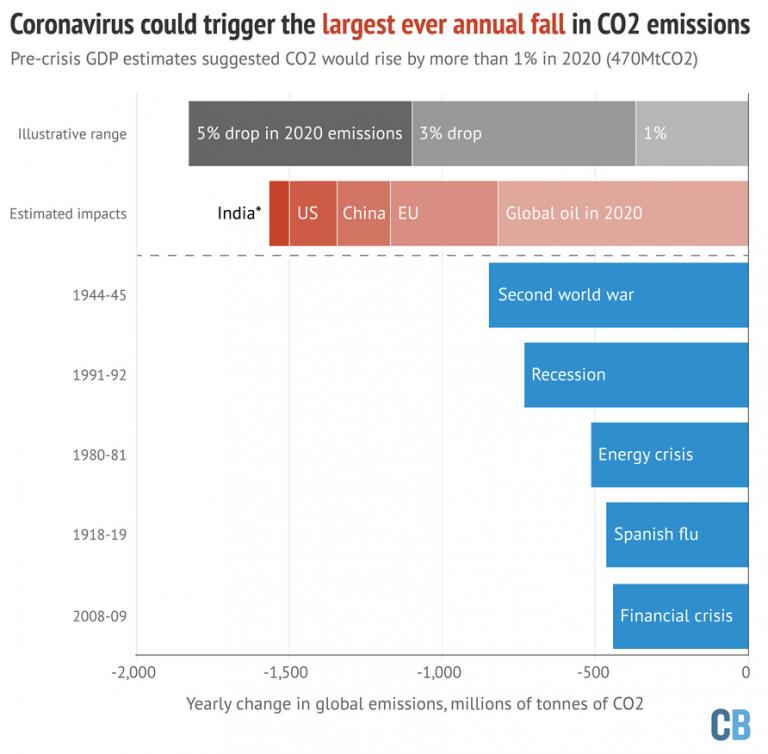 Emissioni di CO2: previsto calo del 4% per effetto del coronavirus