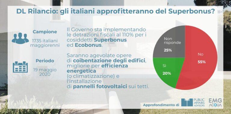Sondaggio: il 20% degli italiani utilizzerà il Superbonus per l'edilizia