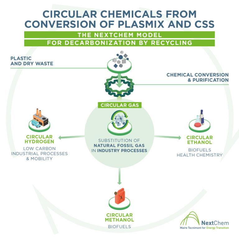 NextChem e LanzaTech, accordo per promuovere la produzione di etanolo circolare