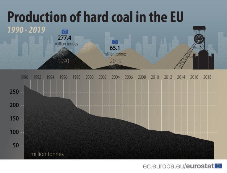Carbone, nuovi dati indicano drastico calo della produzione in Europa