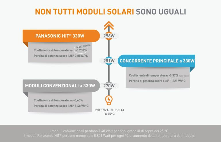 Clima torrido: i moduli FV di Panasonic garantiscono un ottimo coefficiente di temperatura
