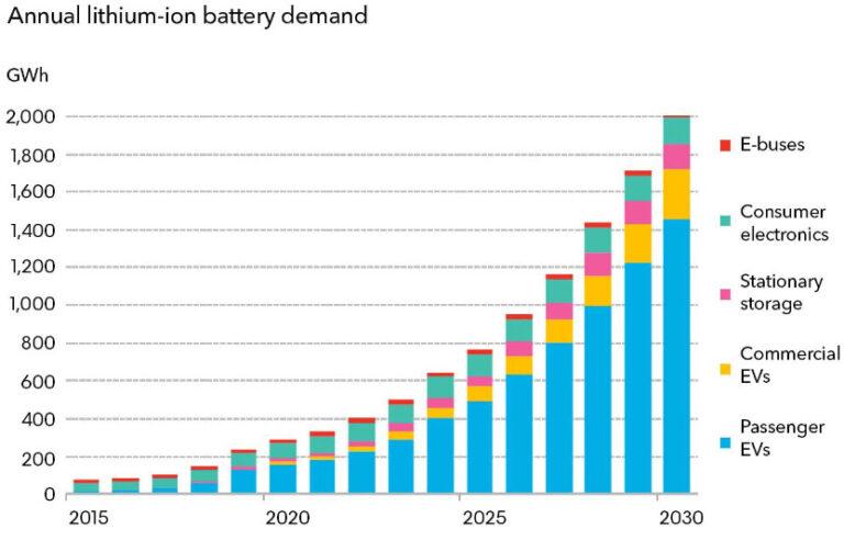 Trend di crescita delle batterie al litio per settore