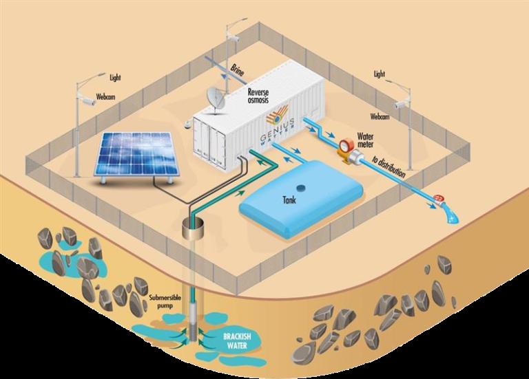 Genius Watter, la tecnologia italiana della desalinizzazione al servizio del pianeta