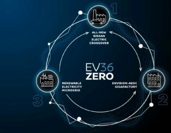 Nissan EV36Zero, nasce nel Regno Unito ecosistema per la produzione di veicoli elettrici